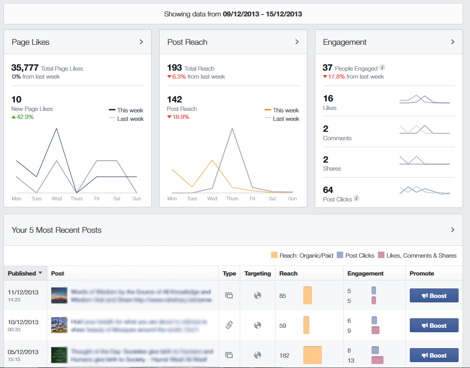 Facebook come vedere le insights
